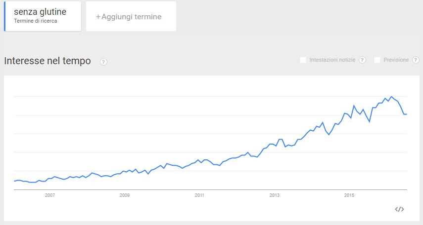 Ricerche senza glutine Google Trends